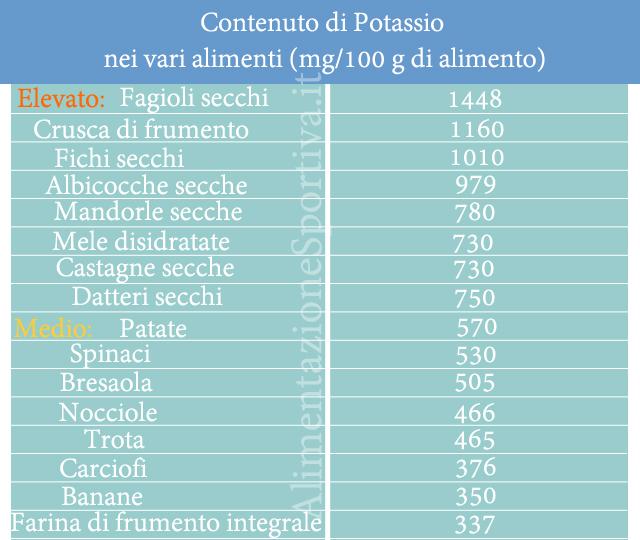 Potassio e sport: tabella alimenti