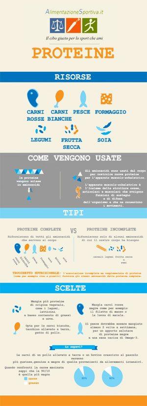 Proteine Sane Infografica