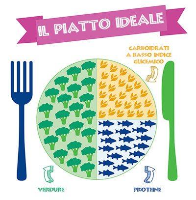 Piatto ideale dieta a basso indice glicemico