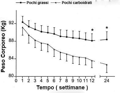 Come Perdere peso velocemente : grafico della dieta con pochi carboidrati contro dieta con pochi grassi