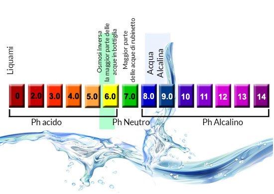 Grafico del Ph dell'acqua