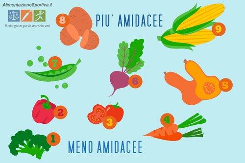 Elenco delle verdure amidacee
